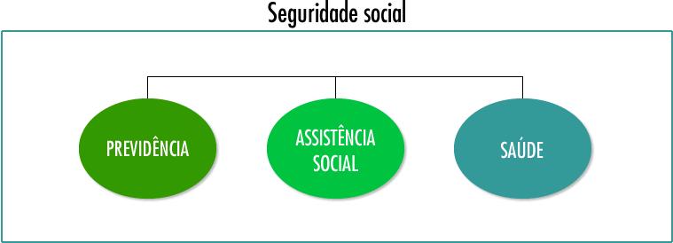 Defesa permanente das políticas sociais da Seguridade Social