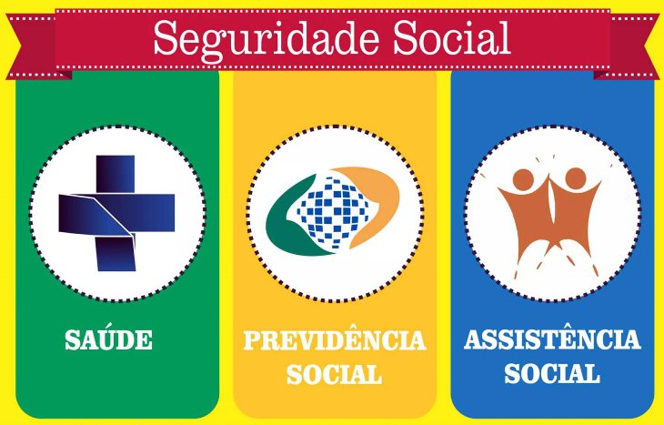 A Previdência é parte integrante do sistema de Seguridade Social