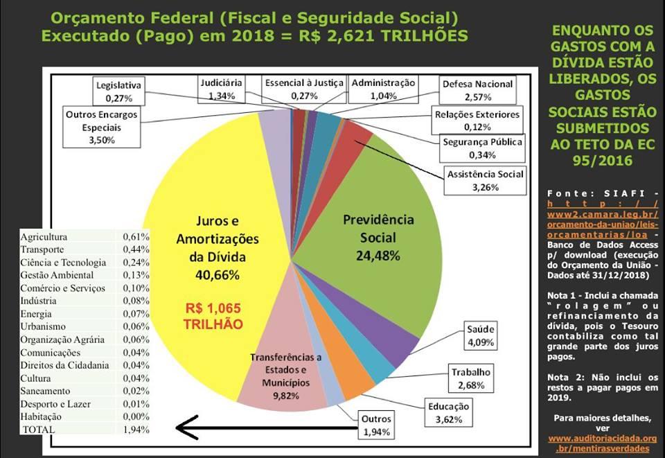 Juros e amortizações da dívida pública consumiram 40,66 de todo o Orçamento da União em 2018